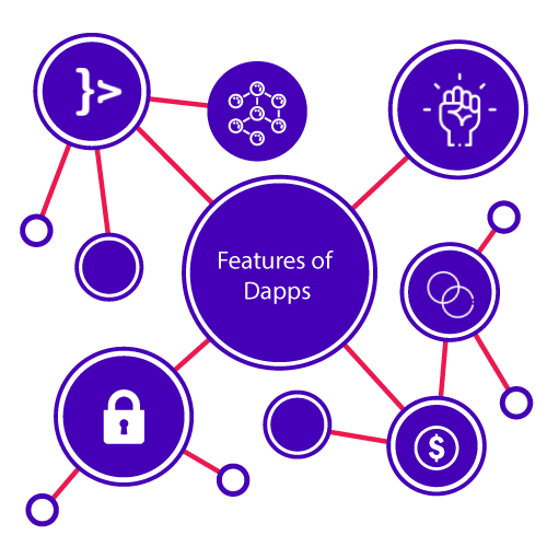 Features of Dapps