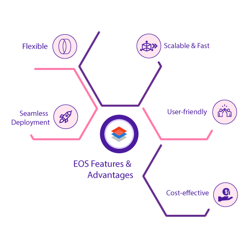 EOS Features & Advantages with Pulsehyip