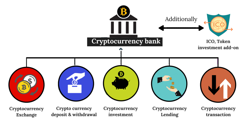 How to Start Online Cryptocurrency Banking Business Platform by Using Blockchain Banking Solution ?