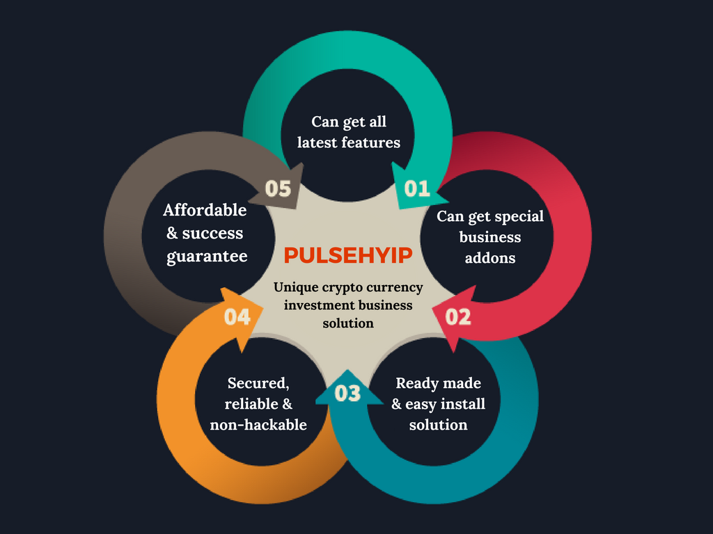 Why pulsehyip is considered that an unique cryptocurrency investment software ?